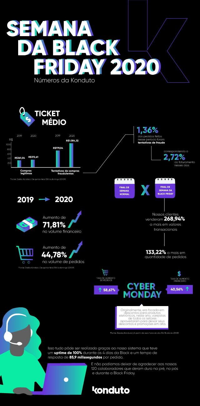 infográfico com os números da black friday 2020 da konduto